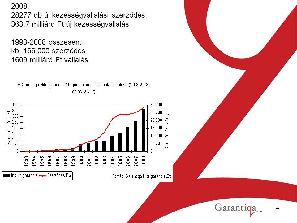 4 2008: 28277 db új kezességvállalási szerződés, 363,7 milliárd Ft új kezességvállalás 1993-2008 összesen: kb.