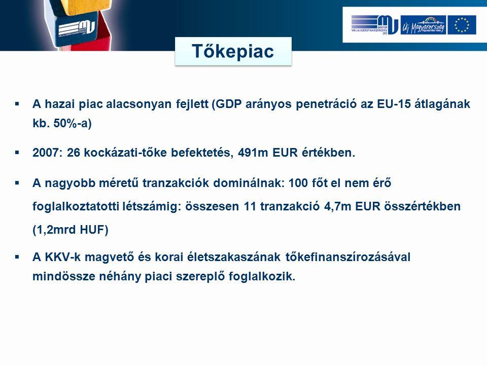 JEREMIE Alap EU Tagállami hozzájárulás HOLDINGALAP KEZELŐ Pénzügyi program I.