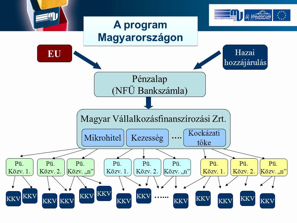  MV Zrt.refinanszírozási hitelkeretet közvetít a pénzügyi közvetítők számára.