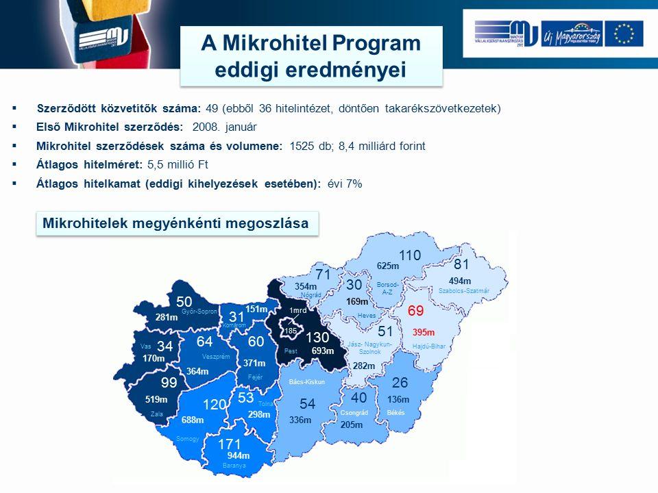  Szerződött közvetítők száma: 49 (ebből 36 hitelintézet, döntően takarékszövetkezetek)  Első Mikrohitel szerződés: 2008.