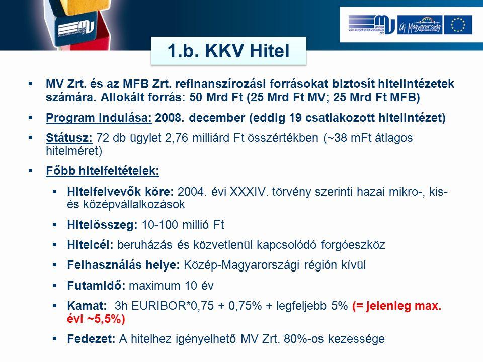  MFB-vel közösen kialakított program KKV-k forgóeszközhiányának részleges pótlására.