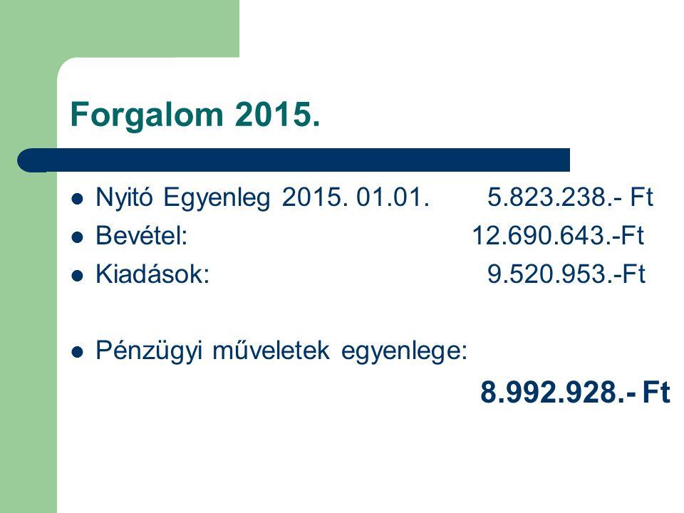 Főbb kiadások EAHP tagdíj492.758 Emlékérmek+ tok, oklevél 750.967 KGYSZ kongresszus 3.713.500 Műk.