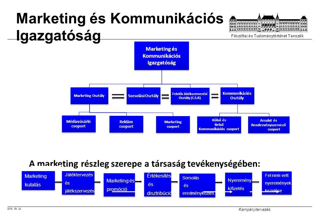 2016. 09. 24. Kampánytervezés Marketing és Kommunikációs Igazgatóság Marketing és Kommunikációs Igazgatóság Kommunikációs Osztály Arculat és Rendezvén