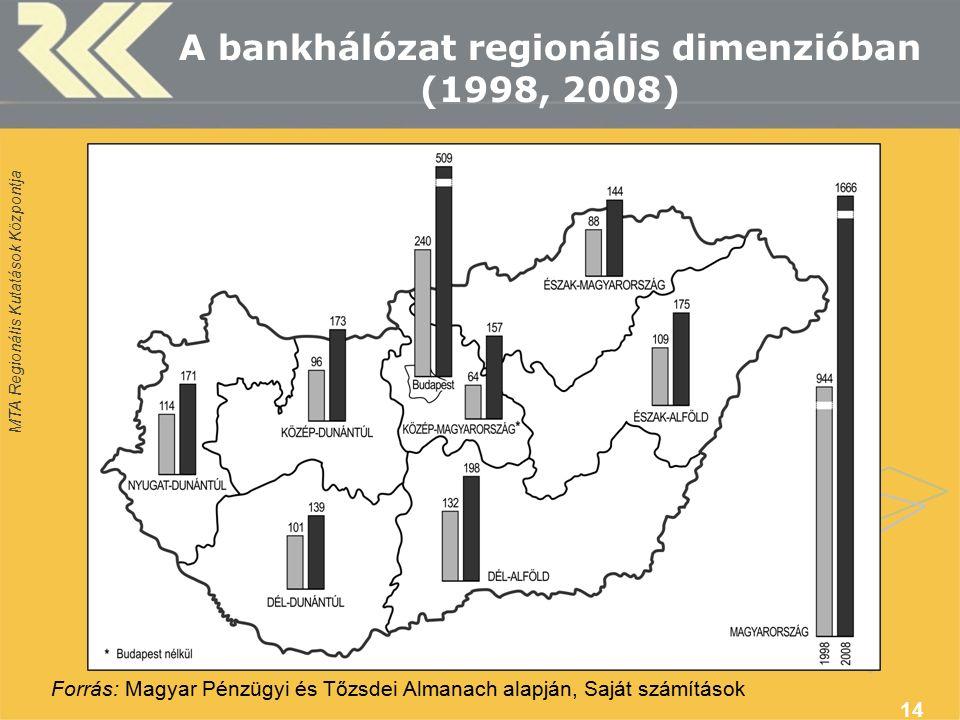 MTA Regionális Kutatások Központja 14 A bankhálózat regionális dimenzióban (1998, 2008) Forrás: Magyar Pénzügyi és Tőzsdei Almanach alapján, Saját szá