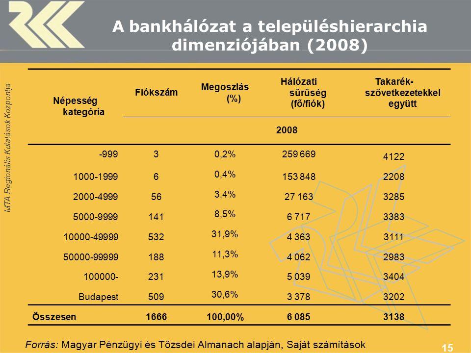 MTA Regionális Kutatások Központja 15 Népesség kategória Fiókszám Megoszlás (%) Hálózati sűrűség (fő/fiók) Takarék- szövetkezetekkel együtt 2008 -9993