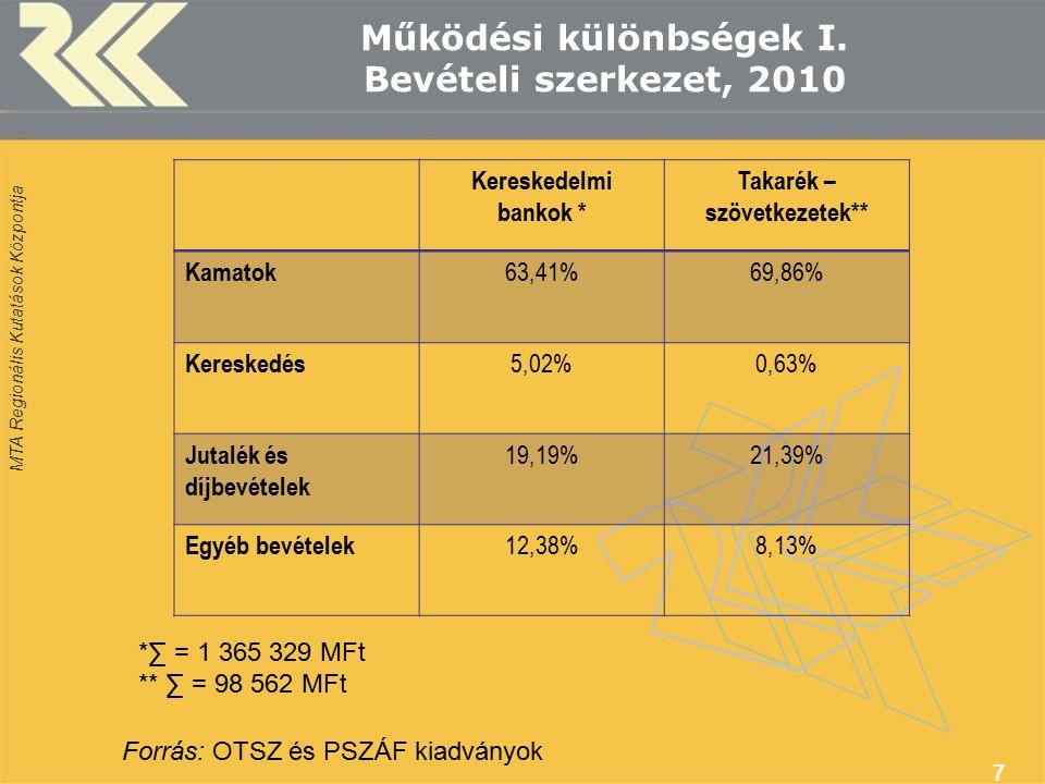 MTA Regionális Kutatások Központja Működési különbségek I. Bevételi szerkezet, 2010 7 Kereskedelmi bankok * Takarék – szövetkezetek** Kamatok 63,41%69