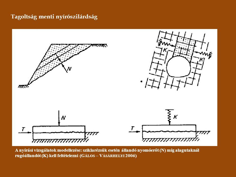 Tagoltság menti nyírószilárdság A nyírási vizsgálatok modellezése: sziklarézsűk esetén állandó nyomóerőt (N) míg alagutaknál rugóállandót (K) kell feltételezni (G ÁLOS – V ÁSÁRHELYI 2006)