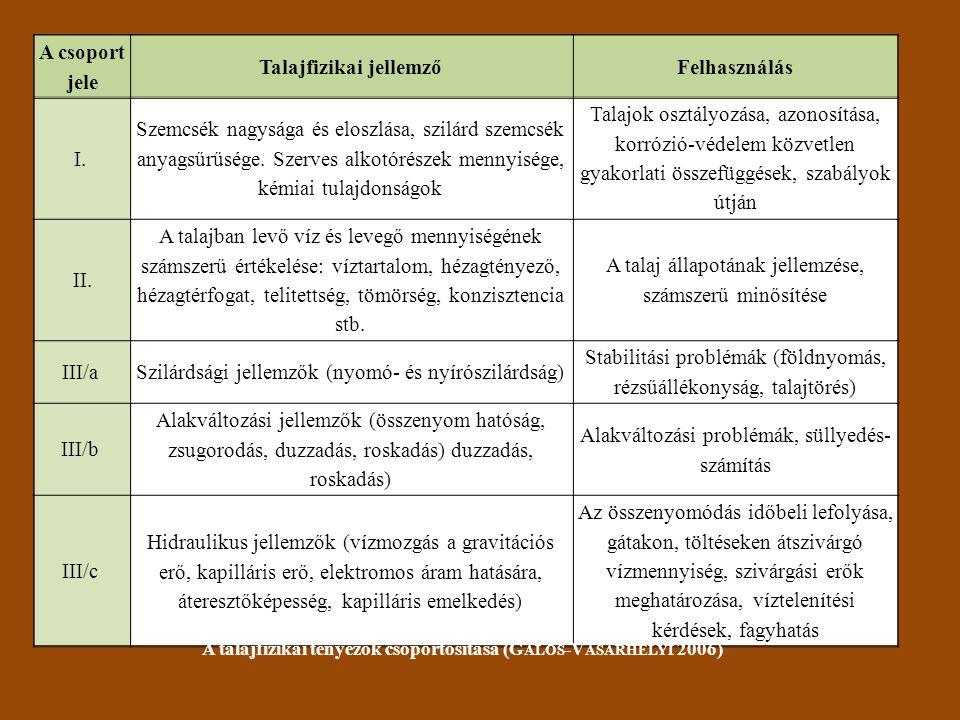 A csoport jele Talajfizikai jellemzőFelhasználás I.