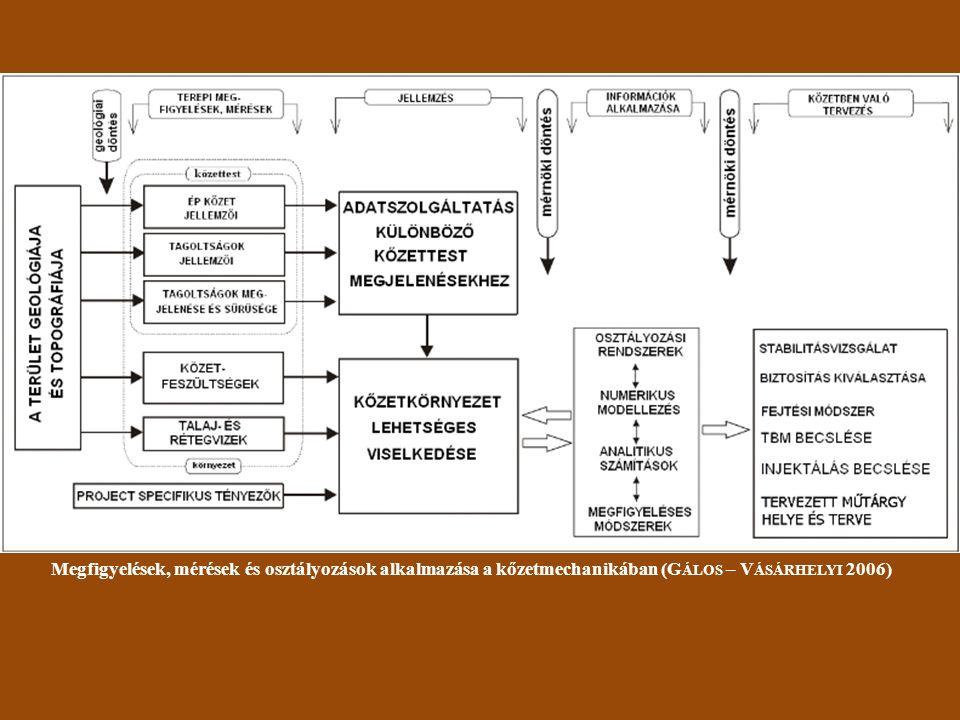 Megfigyelések, mérések és osztályozások alkalmazása a kőzetmechanikában (G ÁLOS – V ÁSÁRHELYI 2006)