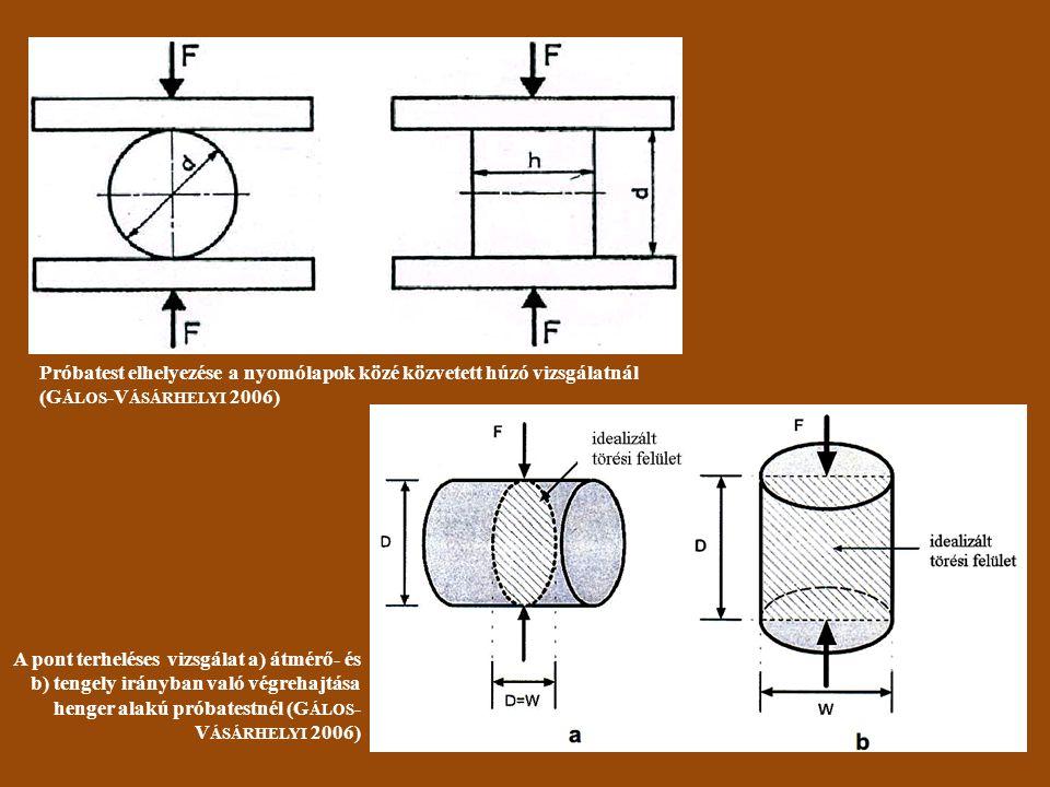 Próbatest elhelyezése a nyomólapok közé közvetett húzó vizsgálatnál (G ÁLOS -V ÁSÁRHELYI 2006) A pont terheléses vizsgálat a) átmérő- és b) tengely irányban való végrehajtása henger alakú próbatestnél (G ÁLOS - V ÁSÁRHELYI 2006)