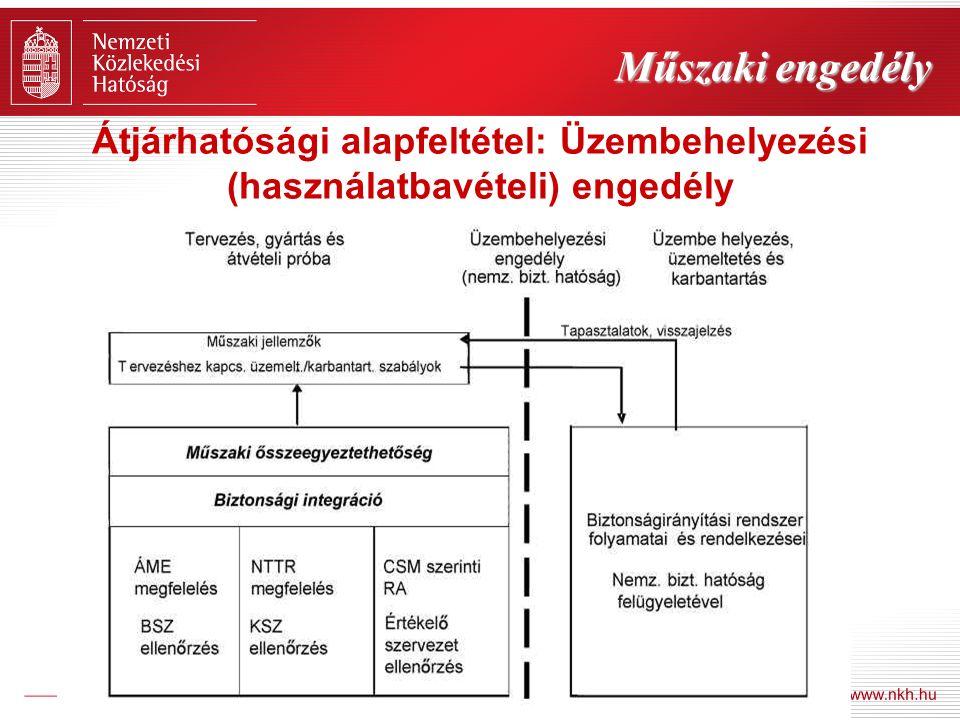 Műszaki engedély Átjárhatósági alapfeltétel: Üzembehelyezési (használatbavételi) engedély
