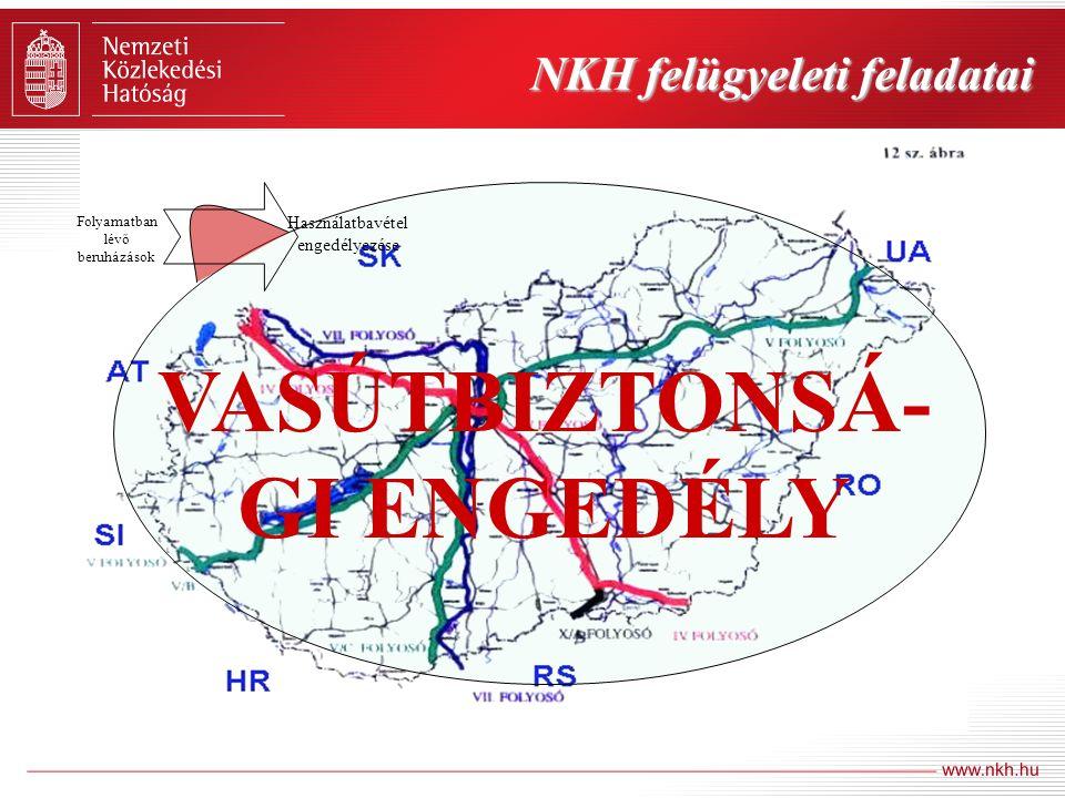 NKH felügyeleti feladatai Folyamatban lévő beruházások Használatbavétel engedélyezése VASÚTBIZTONSÁ- GI ENGEDÉLY