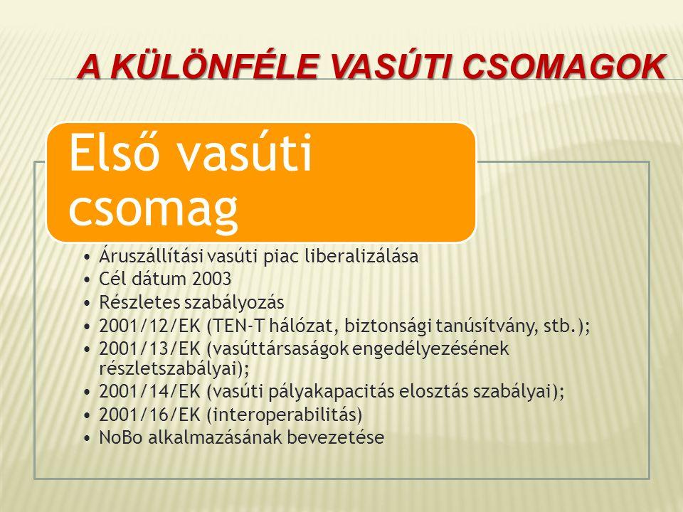 A KÜLÖNFÉLE VASÚTI CSOMAGOK Áruszállítási vasúti piac liberalizálása Cél dátum 2003 Részletes szabályozás 2001/12/EK (TEN-T hálózat, biztonsági tanúsí