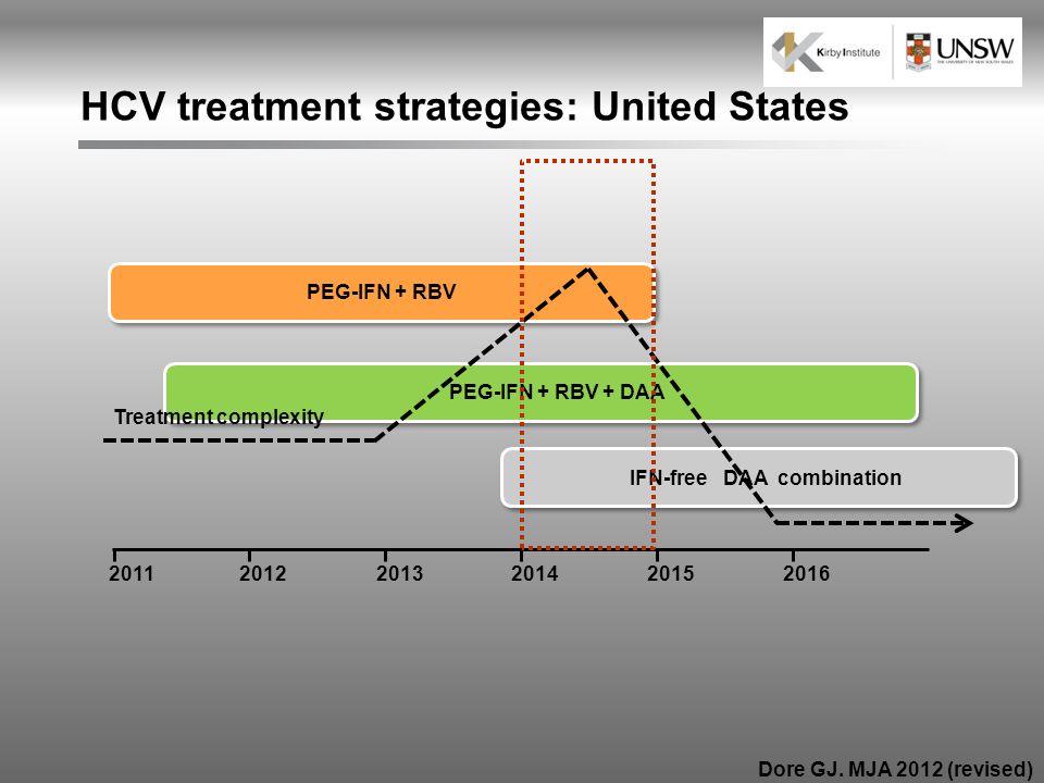 201320112015201220162014 IFN-free DAA combination PEG-IFN + RBV PEG-IFN + RBV + DAA Treatment complexity HCV treatment strategies: United States Dore
