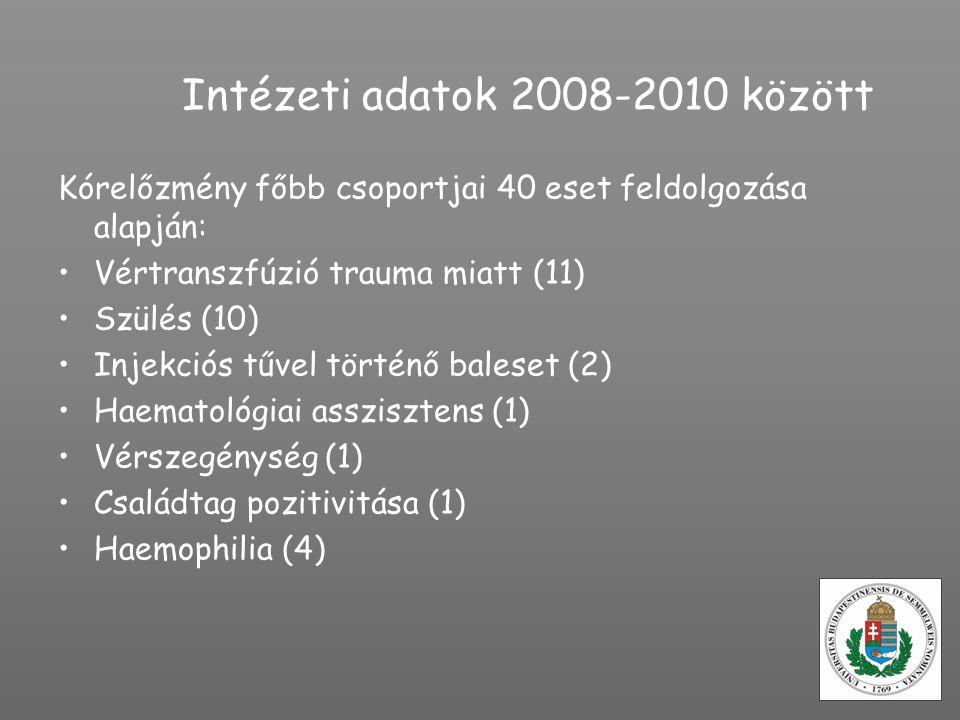 Intézeti adatok 2008-2010 között Kórelőzmény főbb csoportjai 40 eset feldolgozása alapján: Vértranszfúzió trauma miatt (11) Szülés (10) Injekciós tűve