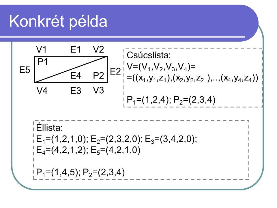 Konkrét példa P1 P2 V4 V1V2 V3 E1 E2 E3 E4 E5 Csúcslista: V=(V 1,V 2,V 3,V 4 )= =((x 1,y 1,z 1 ),(x 2,y 2,z 2 ),..,(x 4,y 4,z 4 )) P 1 =(1,2,4); P 2 =(2,3,4) Éllista: E 1 =(1,2,1,0); E 2 =(2,3,2,0); E 3 =(3,4,2,0); E 4 =(4,2,1,2); E 5 =(4,2,1,0) P 1 =(1,4,5); P 2 =(2,3,4)