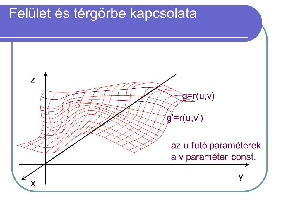 Felület és térgörbe kapcsolata y x z g=r(u,v) g'=r(u,v') az u futó paraméterek a v paraméter const.