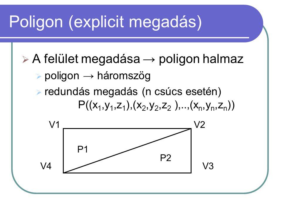 Poligon (explicit megadás)  A felület megadása → poligon halmaz  poligon → háromszög  redundás megadás (n csúcs esetén) P((x 1,y 1,z 1 ),(x 2,y 2,z 2 ),..,(x n,y n,z n )) P1 P2 V4 V1V2 V3