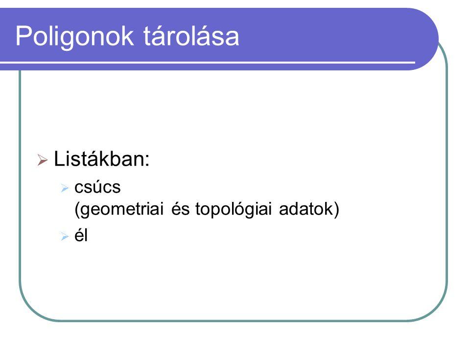 Poligonok tárolása  Listákban:  csúcs (geometriai és topológiai adatok)  él