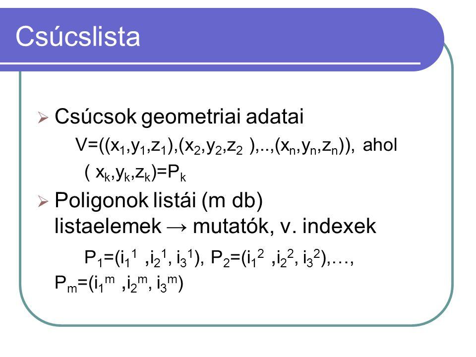 Csúcslista  Csúcsok geometriai adatai V=((x 1,y 1,z 1 ),(x 2,y 2,z 2 ),..,(x n,y n,z n )), ahol ( x k,y k,z k )=P k  Poligonok listái (m db) listaelemek → mutatók, v.