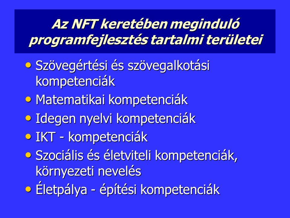Az NFT keretében meginduló programfejlesztés tartalmi területei Szövegértési és szövegalkotási kompetenciák Szövegértési és szövegalkotási kompetenciák Matematikai kompetenciák Matematikai kompetenciák Idegen nyelvi kompetenciák Idegen nyelvi kompetenciák IKT - kompetenciák IKT - kompetenciák Szociális és életviteli kompetenciák, környezeti nevelés Szociális és életviteli kompetenciák, környezeti nevelés Életpálya - építési kompetenciák Életpálya - építési kompetenciák