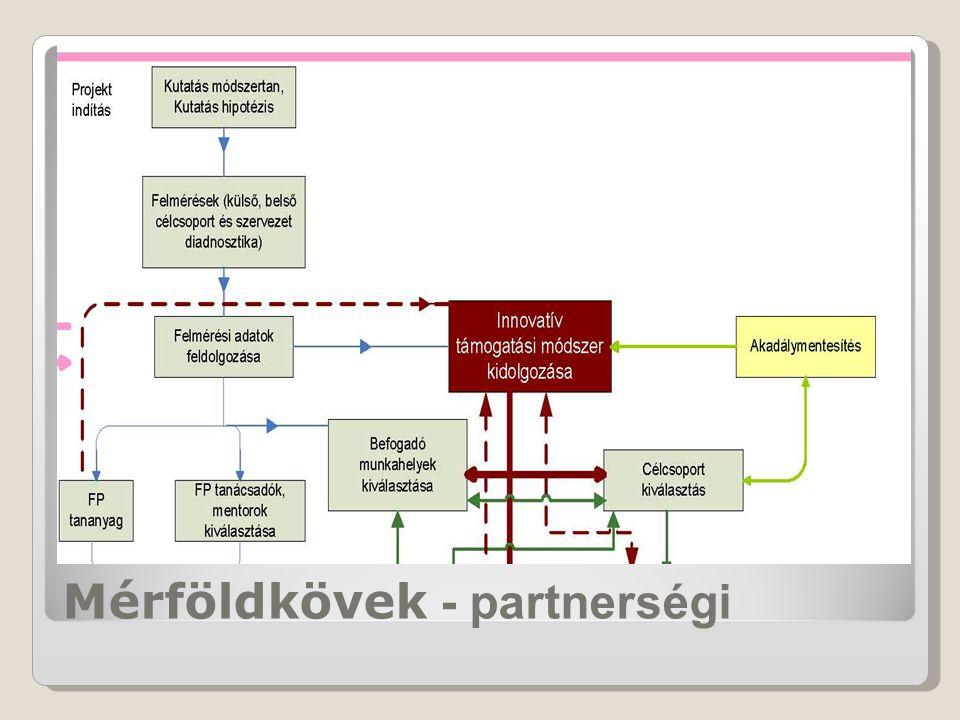Kutatás - DdRMK Kutatás - DdRMK Szervezetdiagnosztikai felmérés a munkáltatók körében - PBKIK Szervezetdiagnosztikai felmérés a munkáltatók körében - PBKIK Tréningprogramok és tananyagok Tréningprogramok és tananyagok Munkaerő kiválasztási rendszer - DdRMK és - PRKK Munkaerő kiválasztási rendszer - DdRMK és - PRKK Mentori szolgáltatás - Mentori szolgáltatás - Kerek Világ Jóléti Szolgálat Alapítvány és SVCÉSZ
