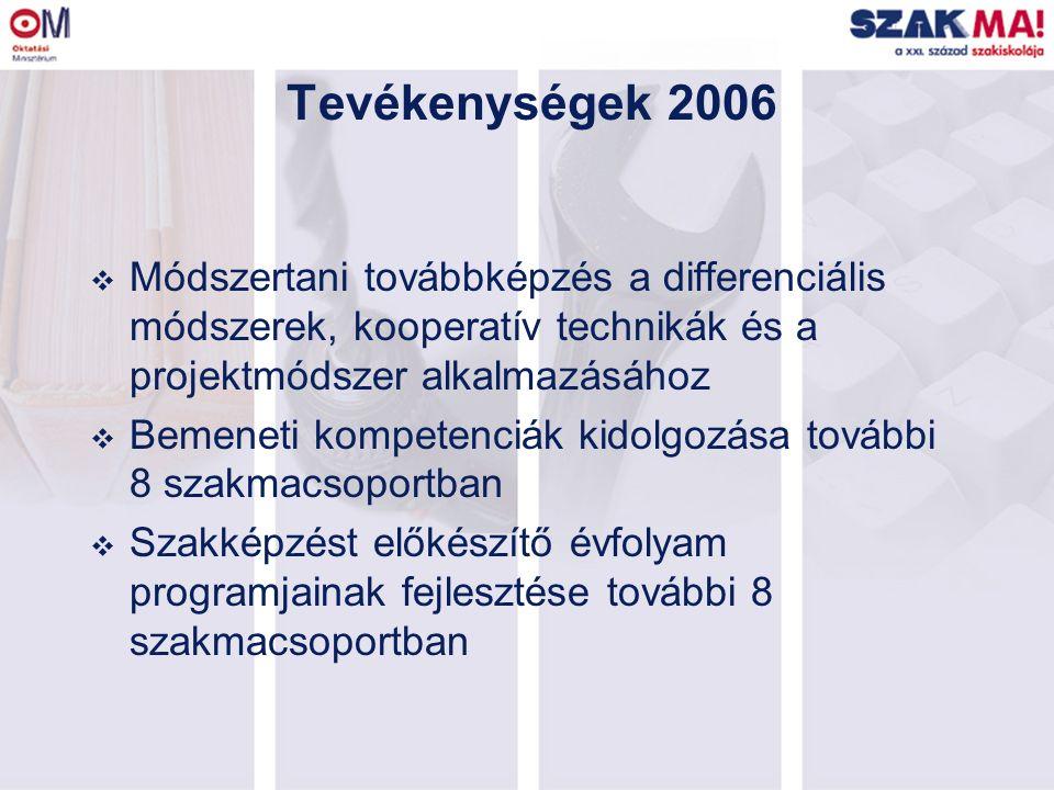 Tevékenységek 2006  Módszertani továbbképzés a differenciális módszerek, kooperatív technikák és a projektmódszer alkalmazásához  Bemeneti kompetenciák kidolgozása további 8 szakmacsoportban  Szakképzést előkészítő évfolyam programjainak fejlesztése további 8 szakmacsoportban