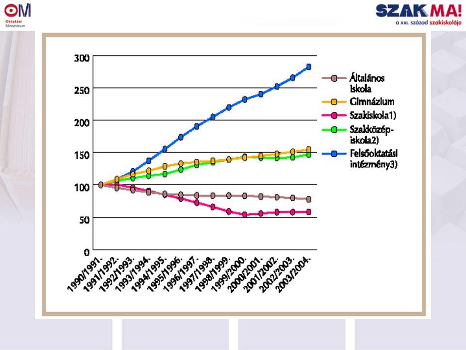 Középfokon tanulók %-os aránya Szakiskolai tanuló:225 356 fő Szakiskolai tanuló:130 545 fő
