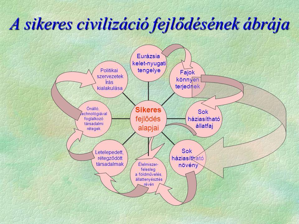 Eurázsia kelet-nyugati tengelye Fajok könnyen terjednek Sok háziasítható állatfaj Sok háziasítható növény Élelmiszer- felesleg a földművelés, állattenyésztés révén Letelepedett, rétegződött társadalmak Önálló, technológiával foglalkozó társadalmi rétegek Politikai szervezetek Írás kialakulása Sikeres fejlődés alapjai A sikeres civilizáció fejlődésének ábrája