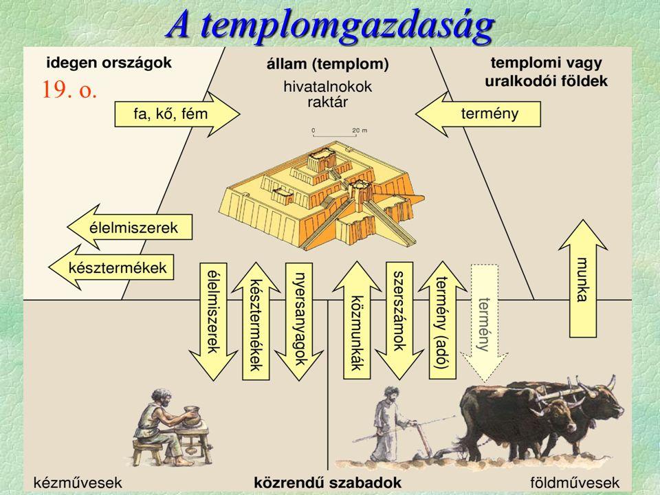""" A """"templomgazdaság (önellátó, irányított rendszer) fa, kő, fém   élelmiszerek külkereskedelem kézművesek élelmiszerek   nyersanyagok, késztermékek késztermékek A templom  szerszámok """"raktár  közmunka, """"term-  adó mény   termény templomi vagy úr."""