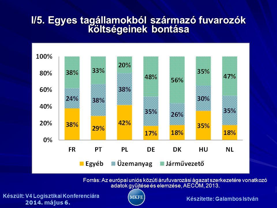 Készült: V4 Logisztikai Konferenciára 2014. május 6. Készítette: Galambos István I/5. Egyes tagállamokból származó fuvarozók költségeinek bontása Forr