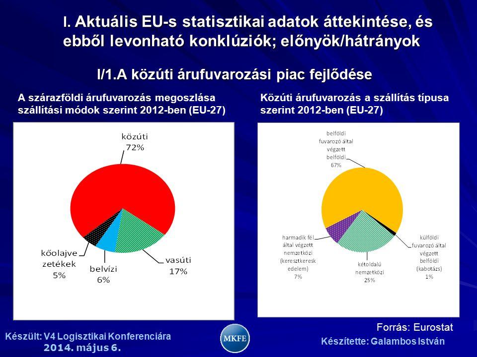 Készült: V4 Logisztikai Konferenciára 2014. május 6. Készítette: Galambos István I. Aktuális EU-s statisztikai adatok áttekintése, és ebből levonható