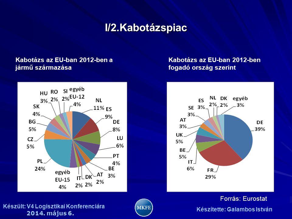Készült: V4 Logisztikai Konferenciára 2014. május 6. Készítette: Galambos István I/2.Kabotázspiac Kabotázs az EU-ban 2012-ben a jármű származása Kabot