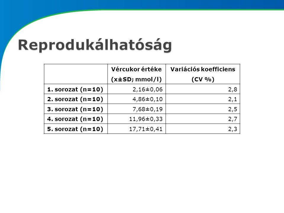 Vércukor értéke (x±SD; mmol/l) Variációs koefficiens (CV %) 1.