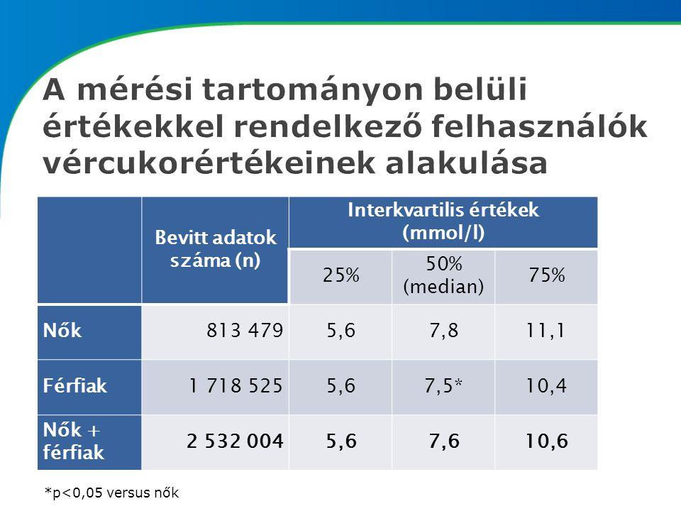 Bevitt adatok száma (n) Interkvartilis értékek (mmol/l) 25% 50% (median) 75% Nők813 4795,67,811,1 Férfiak1 718 5255,67,5*10,4 Nők + férfiak 2 532 0045,67,610,6 *p<0,05 versus nők