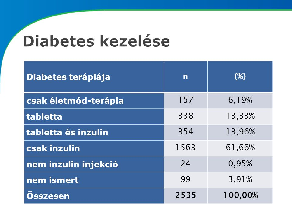 Diabetes terápiája n(%) csak életmód-terápia 1576,19% tabletta 33813,33% tabletta és inzulin 35413,96% csak inzulin 156361,66% nem inzulin injekció 240,95% nem ismert 993,91% Összesen 2535100,00%