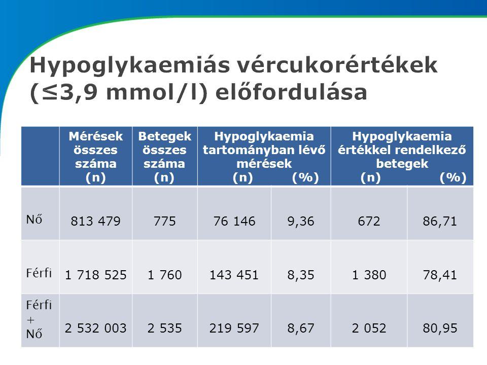 Mérések összes száma (n) Betegek összes száma (n) Hypoglykaemia tartományban lévő mérések (n) (%) Hypoglykaemia értékkel rendelkező betegek (n) (%) Nő 813 47977576 1469,3667286,71 Férfi 1 718 5251 760143 4518,351 38078,41 Férfi + Nő 2 532 0032 535219 5978,672 05280,95