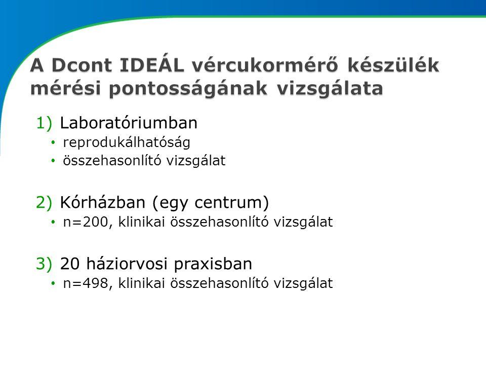 1)Laboratóriumban reprodukálhatóság összehasonlító vizsgálat 2)Kórházban (egy centrum) n=200, klinikai összehasonlító vizsgálat 3)20 háziorvosi praxisban n=498, klinikai összehasonlító vizsgálat