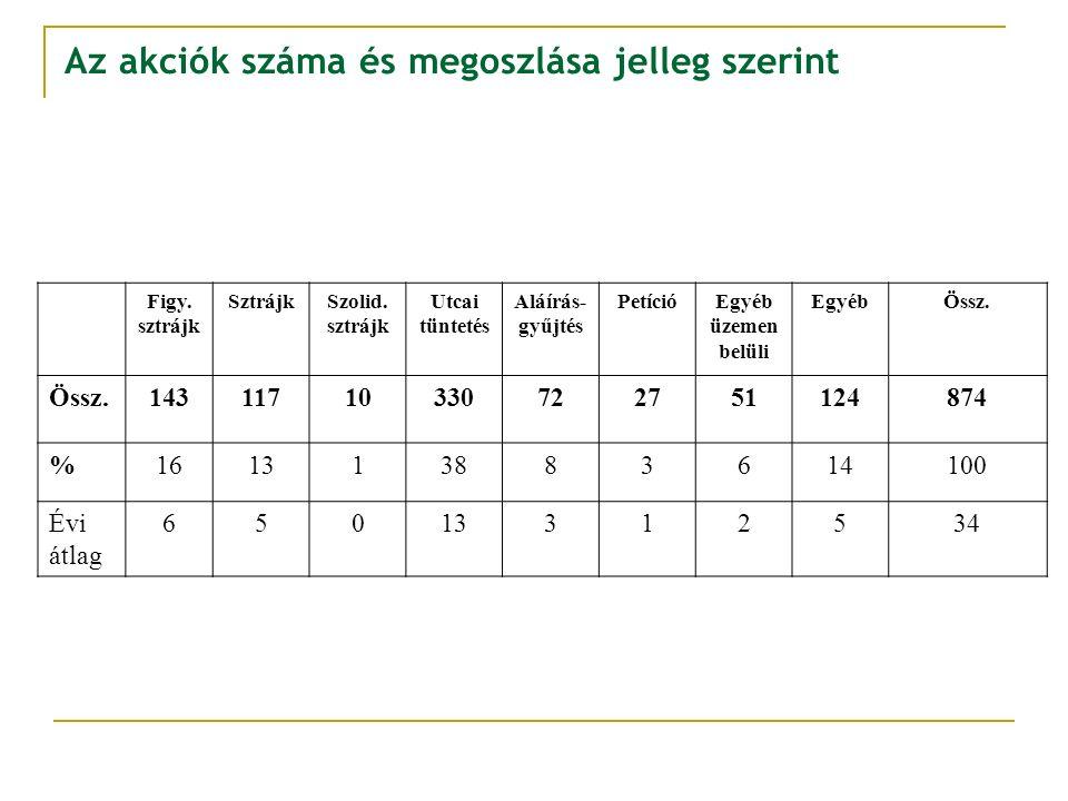Az akciók száma és megoszlása jelleg szerint Figy. sztrájk SztrájkSzolid. sztrájk Utcai tüntetés Aláírás- gyűjtés PetícióEgyéb üzemen belüli EgyébÖssz