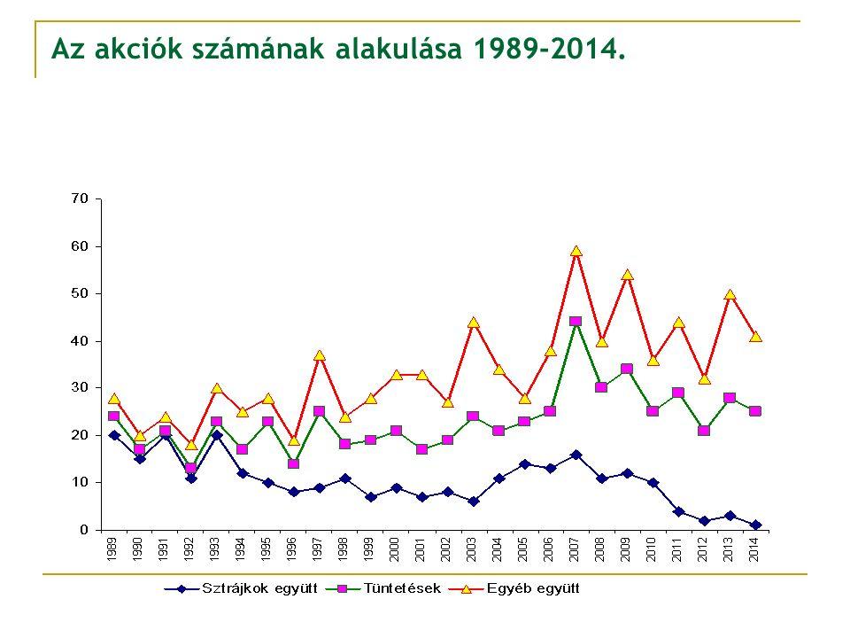Az akciók számának alakulása 1989-2014.