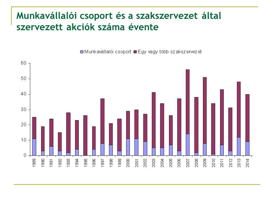 Munkavállalói csoport és a szakszervezet által szervezett akciók száma évente