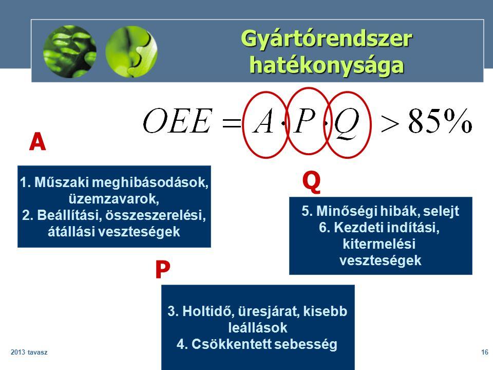 2013 tavaszKockázat és megbízhatóság16 Gyártórendszer hatékonysága 1.