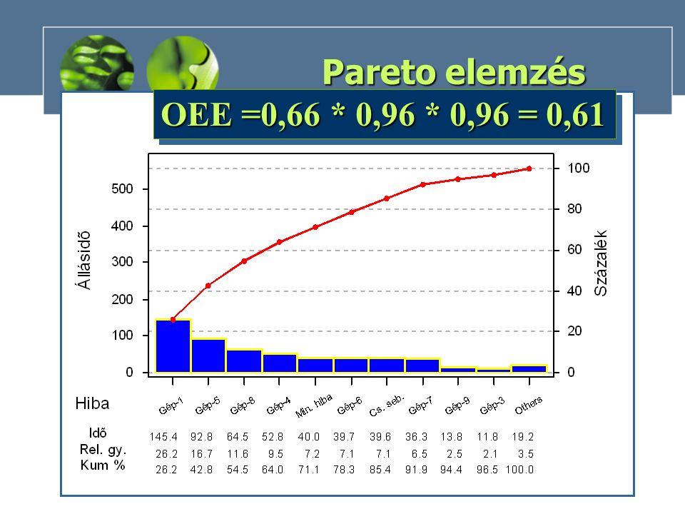 OEE =0,66 * 0,96 * 0,96 = 0,61 Pareto elemzés