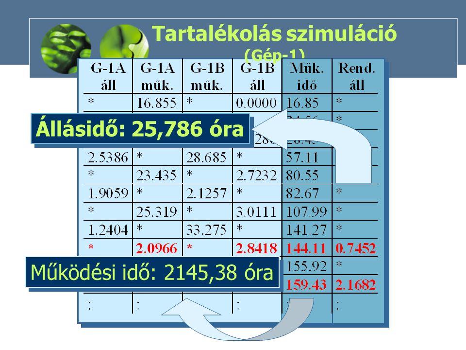 Tartalékolás szimuláció (Gép-1) Működési idő: 2145,38 óra Állásidő: 25,786 óra