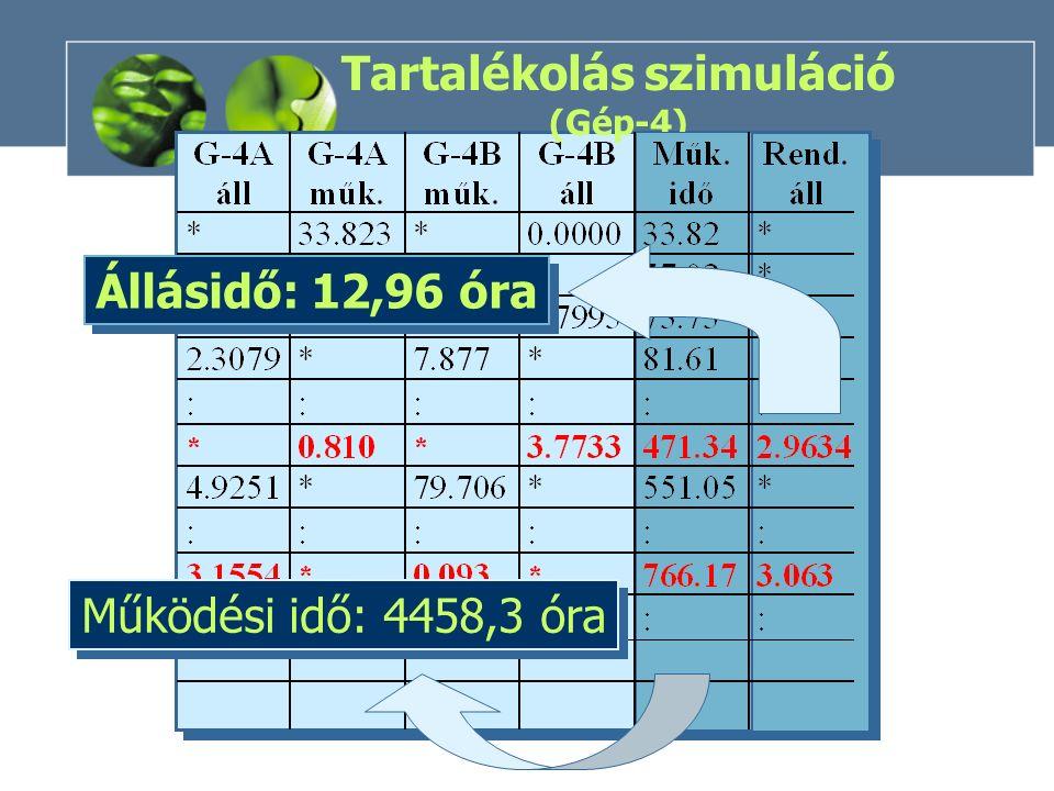 Tartalékolás szimuláció (Gép-4) Működési idő: 4458,3 óra Állásidő: 12,96 óra