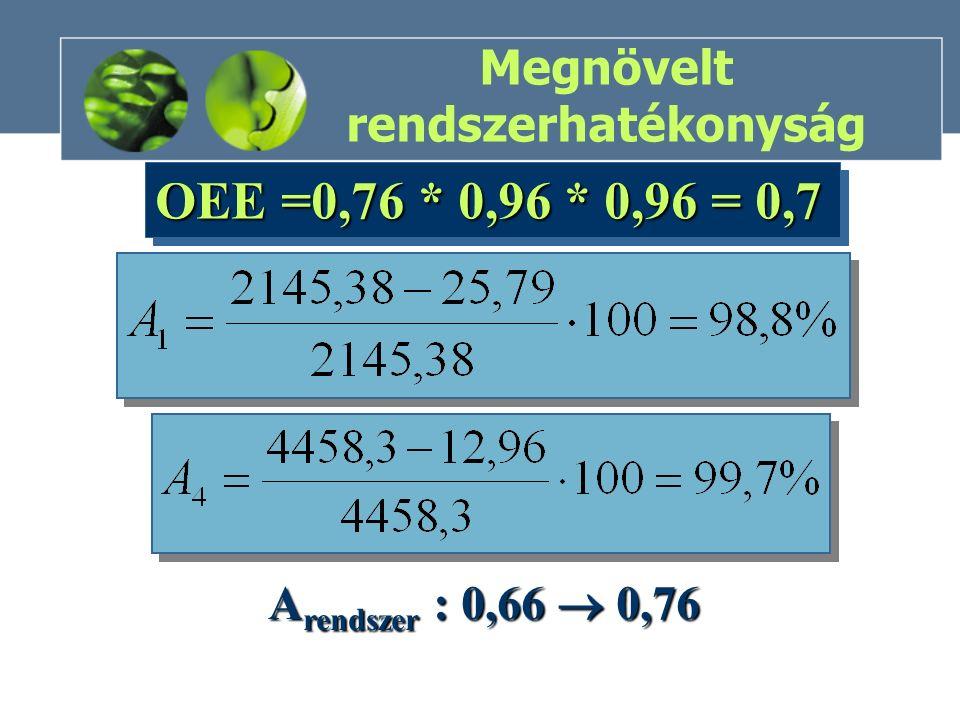 Megnövelt rendszerhatékonyság OEE =0,76 * 0,96 * 0,96 = 0,7 A rendszer : 0,66  0,76