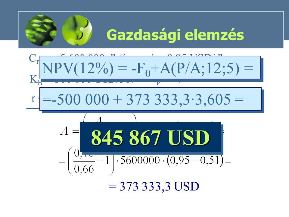 Gazdasági elemzés C régi = 5 600 000 db/év á = 0,95 USD/db k p = 0,51 USD/db K B = 500 000 USD/5év r = 12 % = 373 333,3 USD NPV(12%) = -F 0 +A(P/A;12;5) = =-500 000 + 373 333,3·3,605 = 845 867 USD