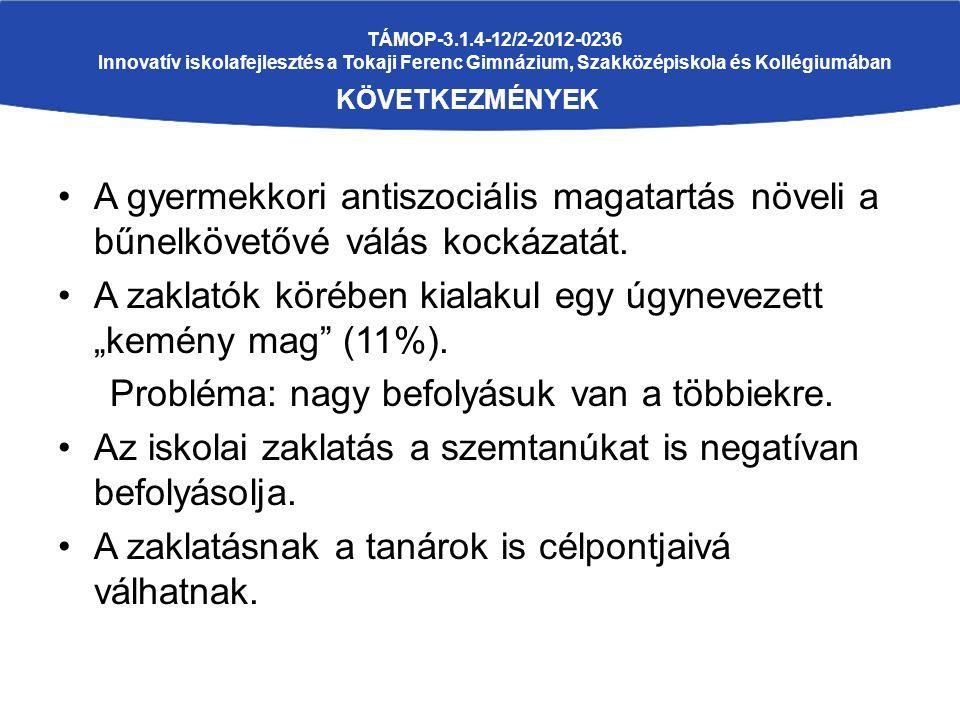 TÁMOP-3.1.4-12/2-2012-0236 Innovatív iskolafejlesztés a Tokaji Ferenc Gimnázium, Szakközépiskola és Kollégiumában KÖVETKEZMÉNYEK A gyermekkori antiszociális magatartás növeli a bűnelkövetővé válás kockázatát.