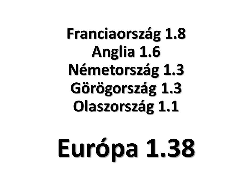 Franciaország 1.8 Anglia 1.6 Németország 1.3 Görögország 1.3 Olaszország 1.1 Európa 1.38