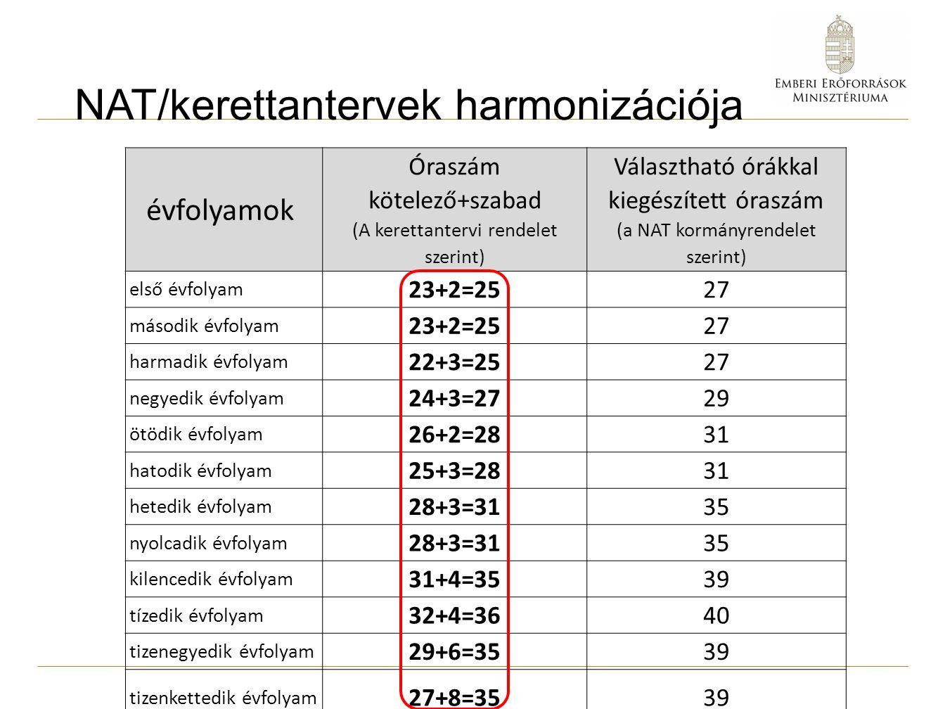 NAT/kerettantervek harmonizációja évfolyamok Óraszám kötelező+szabad (A kerettantervi rendelet szerint) Választható órákkal kiegészített óraszám (a NAT kormányrendelet szerint) első évfolyam 23+2=2527 második évfolyam 23+2=2527 harmadik évfolyam 22+3=2527 negyedik évfolyam 24+3=2729 ötödik évfolyam 26+2=2831 hatodik évfolyam 25+3=2831 hetedik évfolyam 28+3=3135 nyolcadik évfolyam 28+3=3135 kilencedik évfolyam 31+4=3539 tízedik évfolyam 32+4=3640 tizenegyedik évfolyam 29+6=3539 tizenkettedik évfolyam 27+8=3539